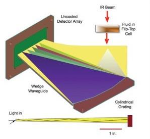 Oil Analysis Using Infrared Spectroscopy