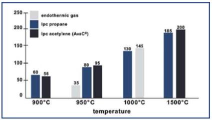 Mean carbon flux values (g/m2h) for different carburizing processes