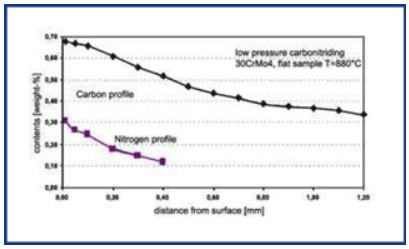 Carbon and nitrogen profiles of a steel 30CrMo4 after low-pressure carbonitriding at 880ÉC.
