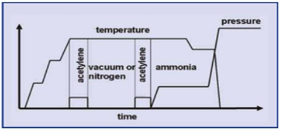 Industrial applications of high-temperature carburising furnaces.