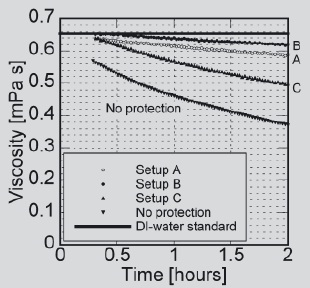 measuring protein in solution If the solution turns purple, protein is present 5–160 mg/ml can be determined peptides with the chain length of at least 3 amino acids are necessary for a significant, measurable colour shift with these reagents.