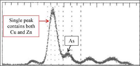 Typical prop counter ACZA spectrum, which gives one single peak for Cu and Zn that must be heavily deconvoluted.