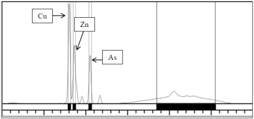 Typical NEX QC ACZA spectrum, which demonstrates clear, distinct peaks for Cu, Zn and As.