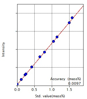 Calibration curve of Mn