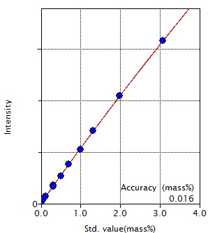 Calibration curve of Cr