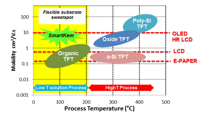 Illustration of product positioning in relation to electrical and production process temperature.