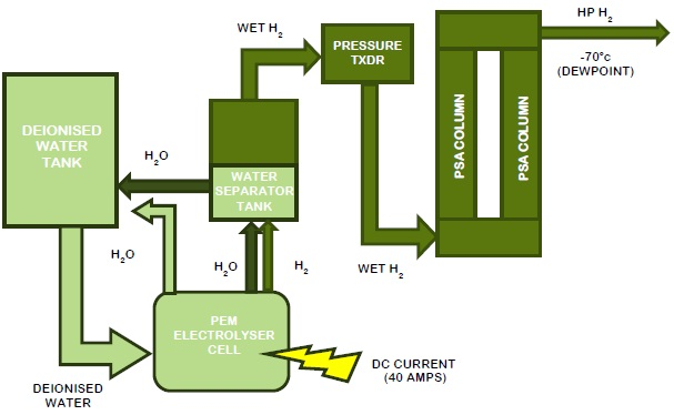 Purifying Hydrogen Using PEM (Proton Exchange Membrane) and Combined
