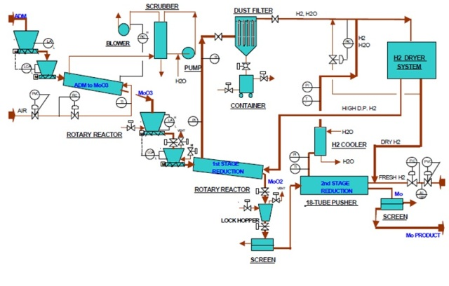 process flow diagram of paper mill  u2013 the wiring diagram