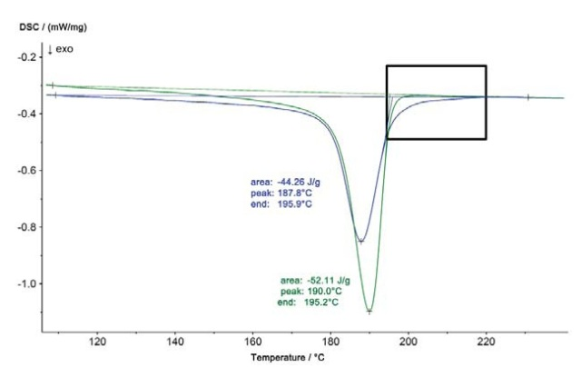 DSC results of the cooling curves for the iO part (green curve) and the niO part (blue curve)