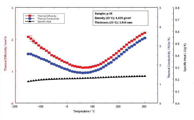 Thermophysical properties of sample P-38