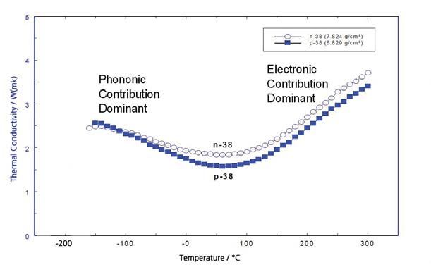 Thermal conductivity of P-38 and N-38