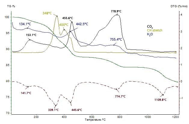 TGA and DTG curves and the FT-IR traces for CO2, CH stretch and H2O for the thiol-capped ZnO nanoparticles sample
