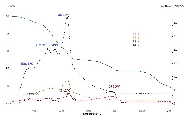 MS ion-current curves for mass numbers 16, 17, 18 and 44 u and TGA curve for the thiol-capped ZnO nanoparticles sample