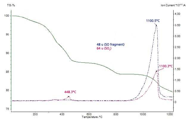 MS ion-current curves for mass numbers 48 and 64 u and TGA curve for the thiol-capped ZnO nanoparticles sample