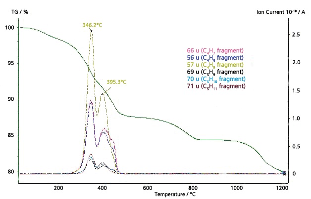 MS ion-current curves for mass number 55; 56; 57; 69; 70 and 71 u and TGA curve for the thiol-capped ZnO nanoparticles sample