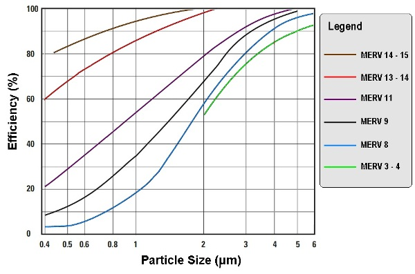 Capillary Flow Porometry For Air Filter Characterization