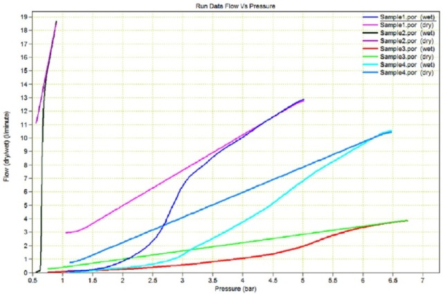 "Measured ""wet"" and ""dry"" flow versus pressure. The differences between all the samples is already evident."