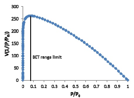 Calculation of BET Area of Microporous Materials with Automated Software