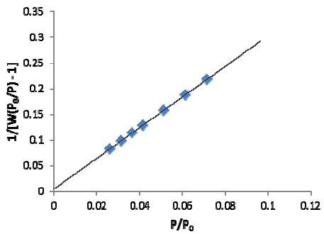 Bet adsorption isotherm pdf creator
