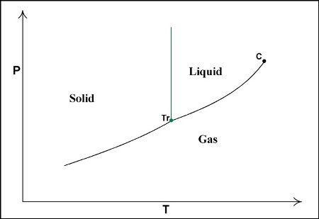 Physical Properties Of Potential Adsorptive Gases For Physisorption