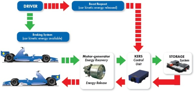 Kinetic energy recovery system for the automotive industry kinetic energy recovery system sciox Gallery