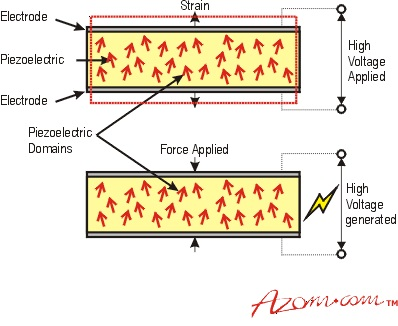 When a voltage is applied across a poled electrode piezoelectric device, the material expands in the direction of the field and contracts perpendicular to the field. When a force is applied to the piezoelectric material, an electric field is generated.
