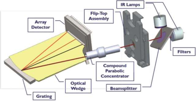 infrared spectroscopy machine