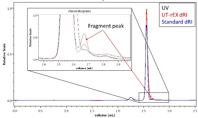 A minor impurity or fragment detected in BSA by UHPLC with a 300 mm size-exclusion column and UV + UT-rEX RI. The different UV:RI ratio of the fragment relative to the monomer and dimer indicate a different primary composition.