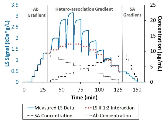 Light scattering and concentration data for the interaction between SA and Ab. The association is greater than can be explained by 1:2 interaction (bold-dotted red line).