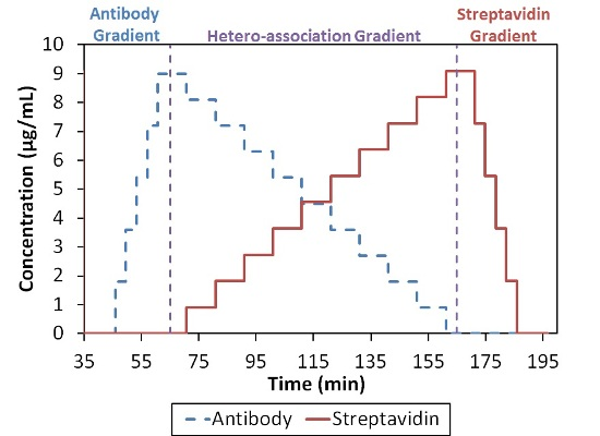 Composition-gradient method for quantifying the interaction between streptavidin and an anti-streptavidin antibody.