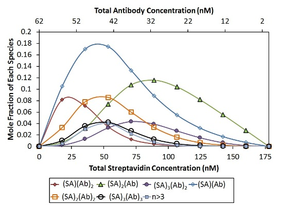 Best fit of CG-MALS hetero-association data assuming arbitrary (SA)i(Ab)j stoichiometries. Left: The best fit (red unfilled circles) to the measured light scattering data (blue filled circles) is made up of a combination of the indicated stoichiometries. Right: Distribution of species across the hetero-association gradient. The n/>3 includes all stoichiometries [(SA)(Ab)]n with n>3. In both graphs, SA and Ab monomer contributions are left off for clarity.