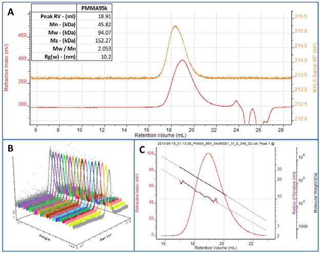 A. RI (red) and MALS 90° (orange) chromatograms for the PMMA sample. Table of molecular weight results shown inset. B. Multi-angle view showing the response to the sample on all 20 detectors in the Viscotek SEC-MALS 20. C. RI chromatogram of the PMMA peak overlaid with the measured molecular weight (black) and Rg (maroon).