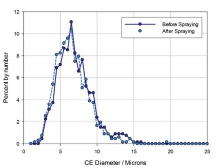 Particle size data for the API in a nasal spray formulation measured before and after spraying.