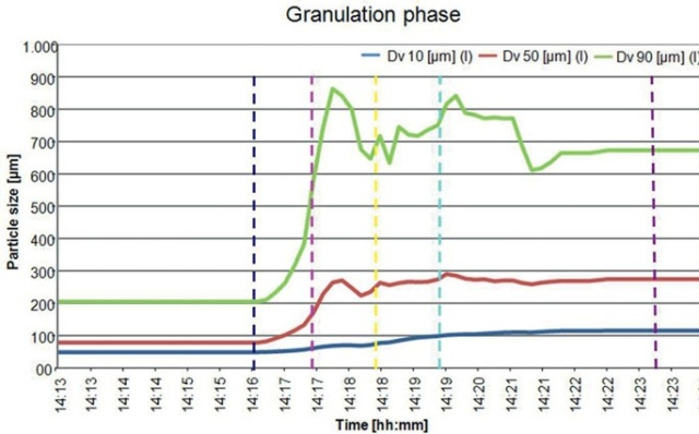 The evolution of particle size distribution over the course of a wet high shear granulation.