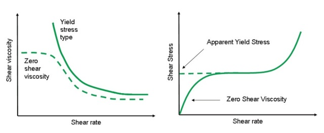 Illustration showing an expected flow curve for a material with a true yield stress.