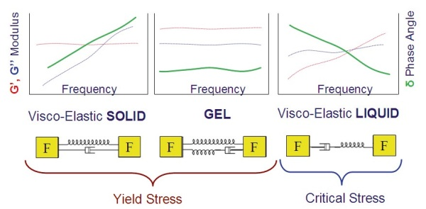 Illustration showing some typical frequency profiles for materials with a yield stress/critical stress and their mechanical analogs.