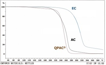 Benefits of QPAC® Poly(alkylene Carbonate) Copolymer Binders for Glass Sealing Paste Applications