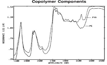 Determining Copolymer Levels for Polyethylene and Polyvinylacetate Samples Using Near-Infrared Spectroscopy