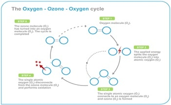How High Ozone Concentration Makes it Easier to Dissolve Ozone in Water