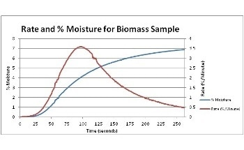 Understanding and Controlling the Moisture and Ash Content of Biomass Fuel
