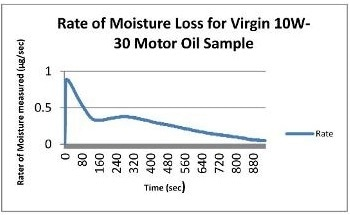 Analyzing Oil-Based Lubricants' Moisture Content