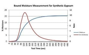 Analysis of Gypsum Moisture Content
