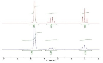Using NMR to Measure Lipophilicity