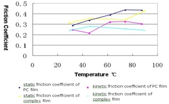 An Introduction to Material Friction Coefficient and Temperature
