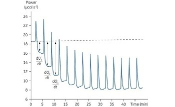 Obtaining Enzyme Kinetic Constants Using ITC