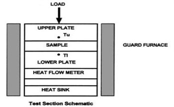 Measuring Thermal Conductivity According to the ASTM E1530 Guarded Heat Flow Meter Method