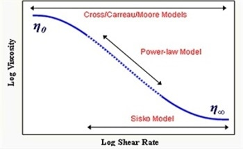 Using the Power Law Model to Quantify Shear Thinning Behavior on a Rotational Rheometer