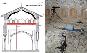 Studying Archaeological Sites with Portable Raman Spectroscopy