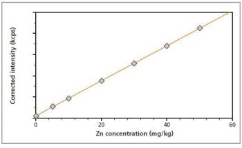 Using Zetium to Analyze the Trace Elements in Polymers