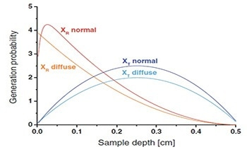 Using Enhanced Raman Reflection Spectroscopy for Process Analytical Technology